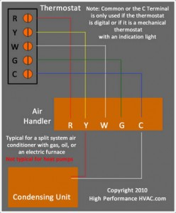 AC Furnace Wiring Diagram Nest