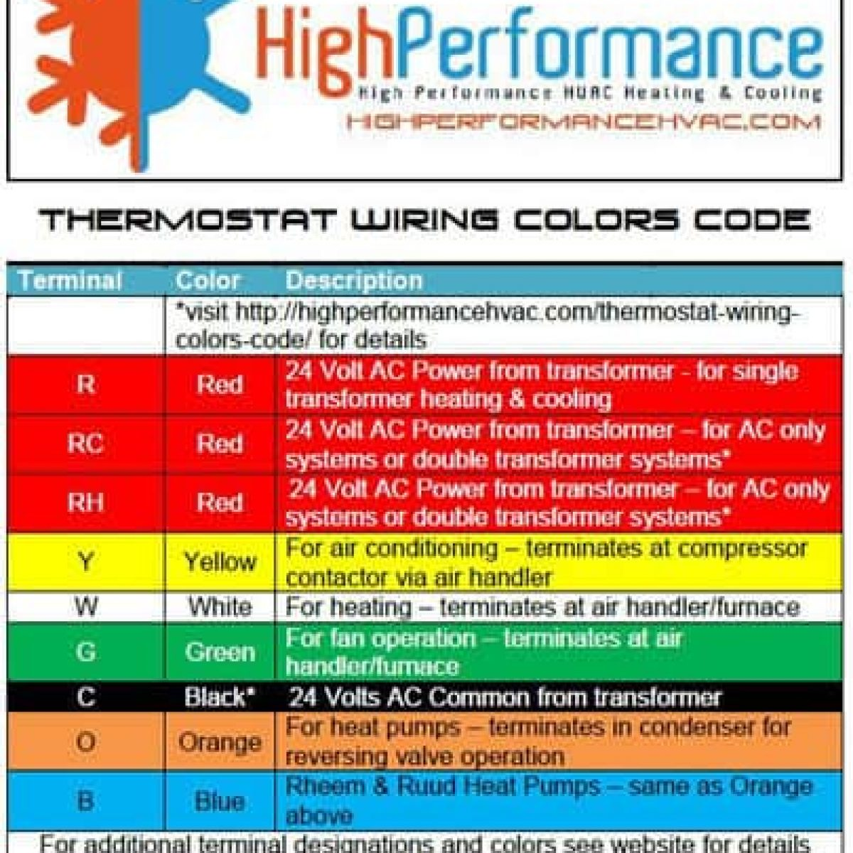 Hvac Wiring Colors | Wiring Diagram on connectors color codes, alternating current, electricity color codes, electric power transmission, electrical engineering, electrical conduit, pike color codes, ground and neutral, wiring diagram, design color codes, resistors color codes, plug color codes, audio color codes, earthing system, circuit breaker, power supply color codes, electrical wire color codes, fuse color codes, pygame color codes, electric motor, engineering color codes, extension cord, power cable, three-phase electric power, junction box, dart color codes, cabling color codes, national electrical code, assembly color codes, distribution board, wood color codes, tubing color codes, computer color codes, home wiring, painting color codes, knob and tube wiring,