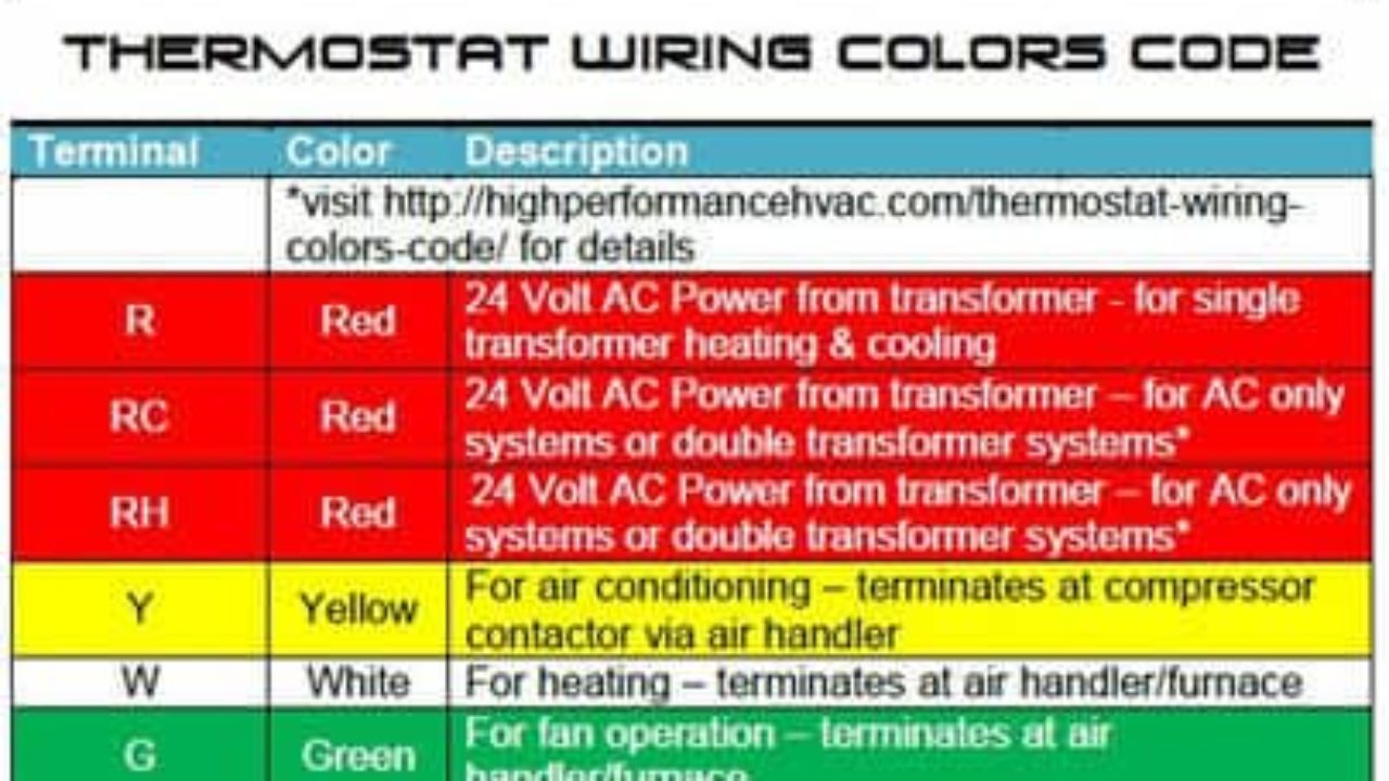 Thermostat Wiring Colors Code [Easy HVAC Wire Color Details] on goodman heat sequencer wire diagram, goodman condensing unit, goodman ac diagram, goodman air conditioners, goodman schematics, goodman diagram fatigue, goodman gas pack, goodman heat pump board wiring, goodman parts diagram, goodman heater, goodman gas furnace diagram, goodman hvac diagram, goodman air conditioning diagram, goodman thermostat, goodman flame sensor, goodman logo,