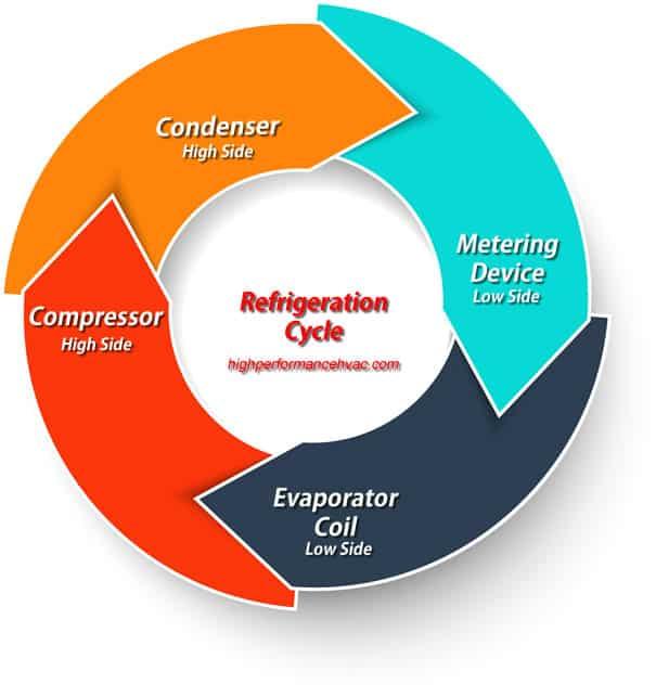 HVAC Refrigeration Cycle refrigerant leaks