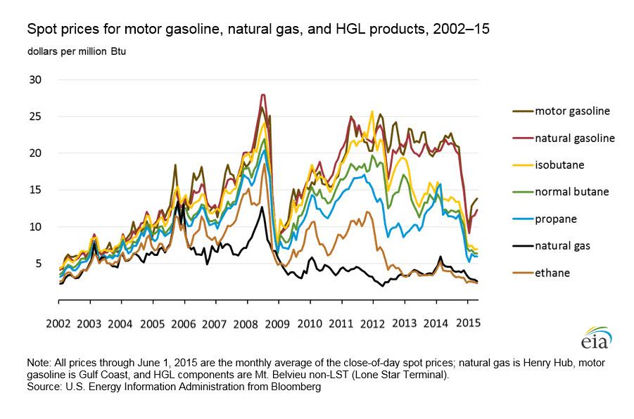 Propane Versus Natural Gas Prices