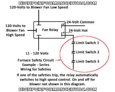 Honeywell Furnace Temperature Fan Limit Switch Control - HeatingHigh Performance HVAC