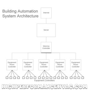 Building Automation System Architecture