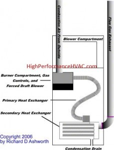 Gas Furnace Troubleshooting and Repair