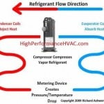 <b>How Air Conditioning Works </b>