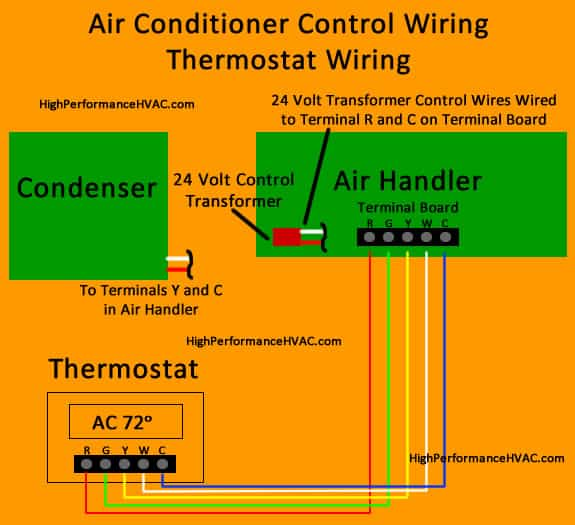 air conditioner control wiring thermostat wiring diagram how to wire an air conditioner for control 5 wires air conditioner wiring diagram at mifinder.co