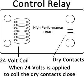 Basic Control Circuits for Air Conditioning & Heating - Relay for air conditioning and heating