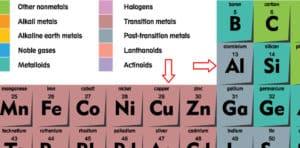 Copper Aluminum Periodic Table