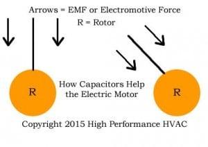 electric motors for HVAC