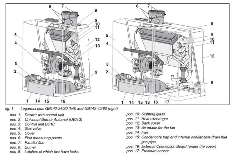 Buderus GB-142 Internal Components