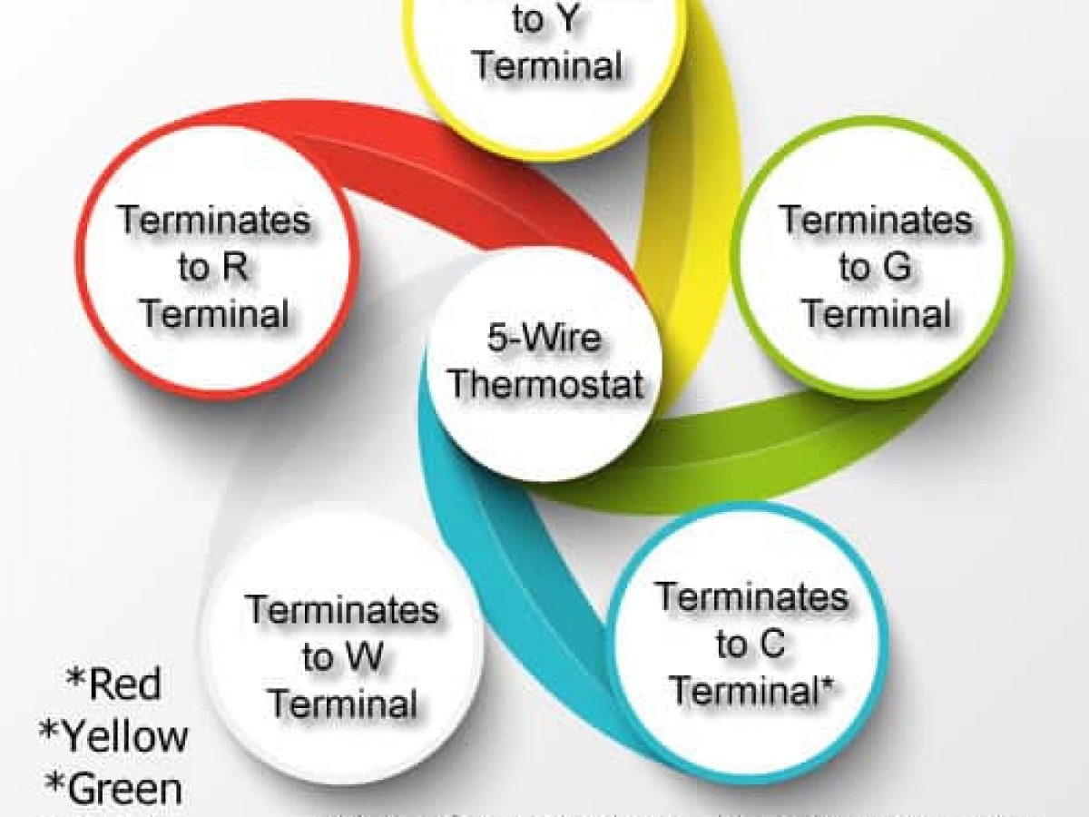 Thermostat Terminal Designations Hvac Wiring 101 Made Simple