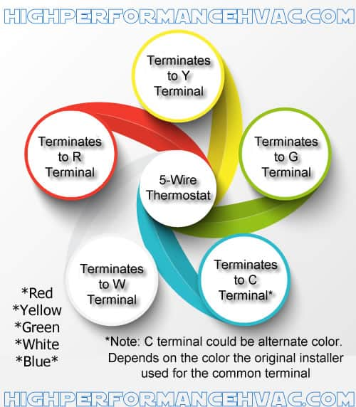 thermostat terminal designations hvac wiring rh highperformancehvac com