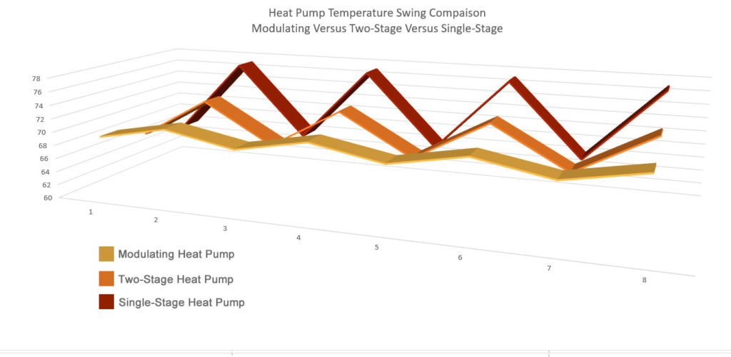 Heat Pump Modulating Versus Staging