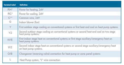 Emerson Sensi thermostat wire color chart
