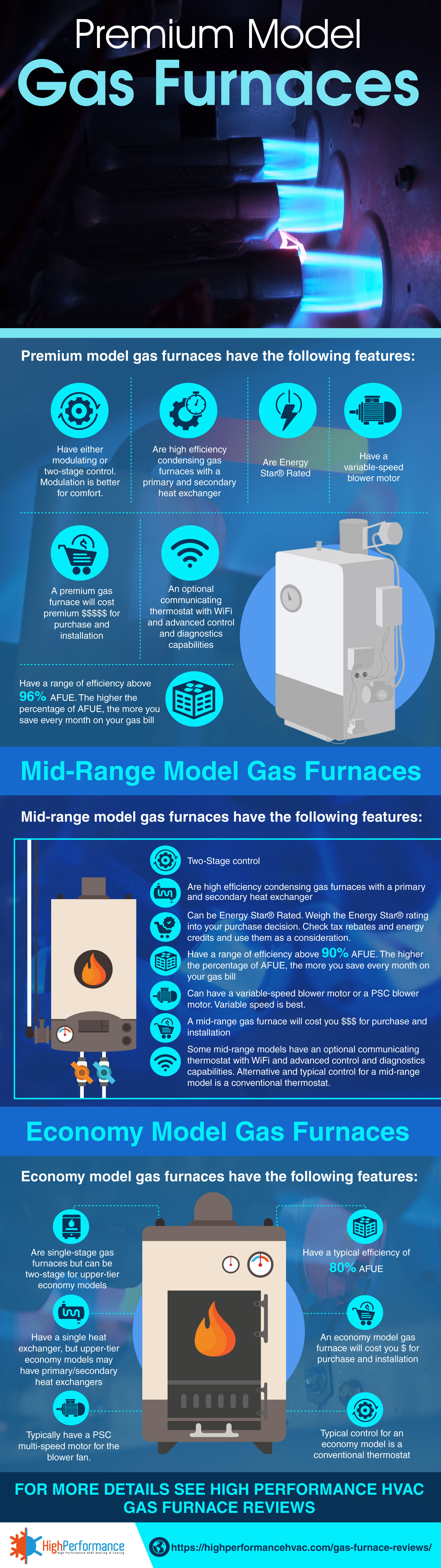 Day and Night Gas Furnace Comparison Chart