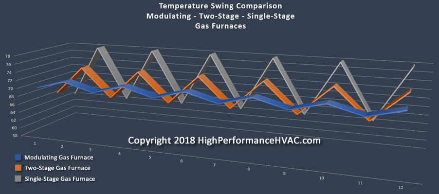 Modulating Furnace temperature swing comparison