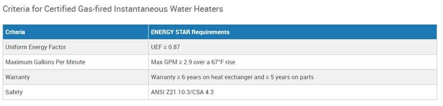 Instantaneous Water Heater Criteria