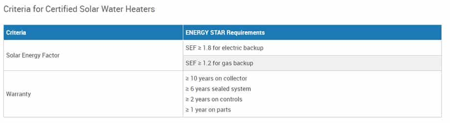 Solar Water Heater Criteria