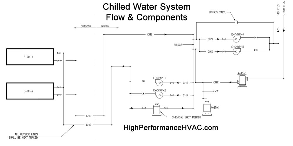 Chilled Water System Basics  Hvac Commercial Cooling