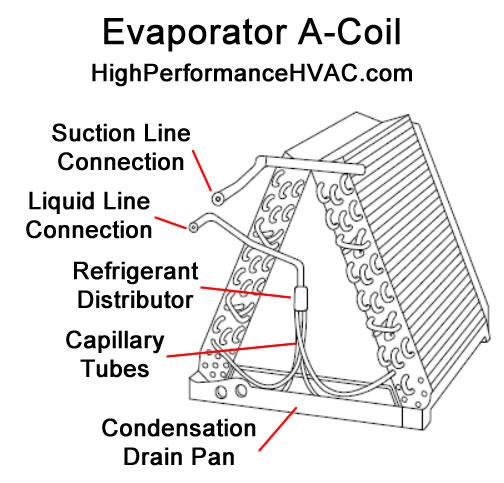 air conditioner evaporator coil
