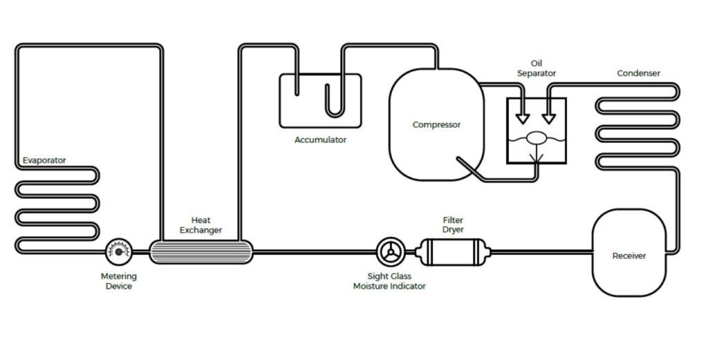 Refrigeration System Component Identification