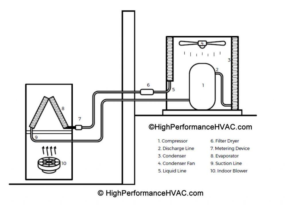 Split System HVAC System